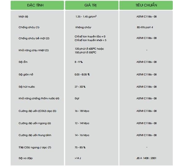 Thông số kĩ thuật của tấm xi măng DuraFlex Vĩnh Tường