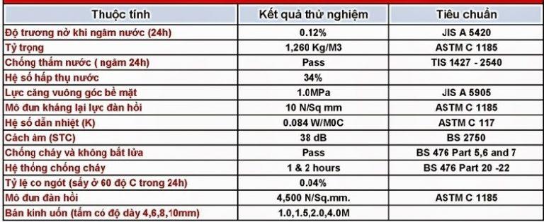 Thông số kĩ thuật của tấm xi măng cemboard Thái Lan