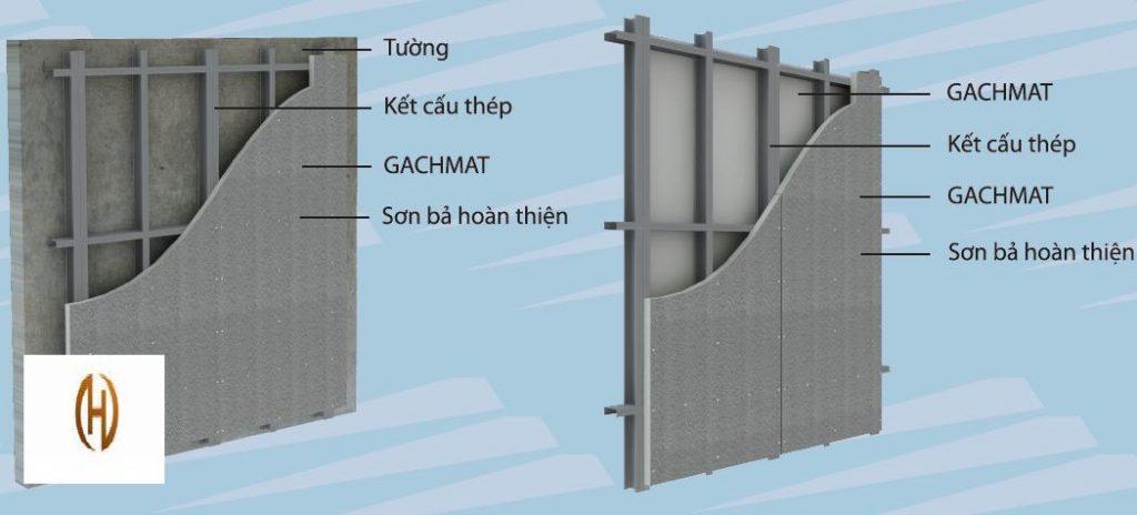Ứng-dụng-ốp-VÁCH-Gachmat-cách-âm-cách-nhiệt-chống-nóng-cho-tường-vách-sàn-nền-mái-trần