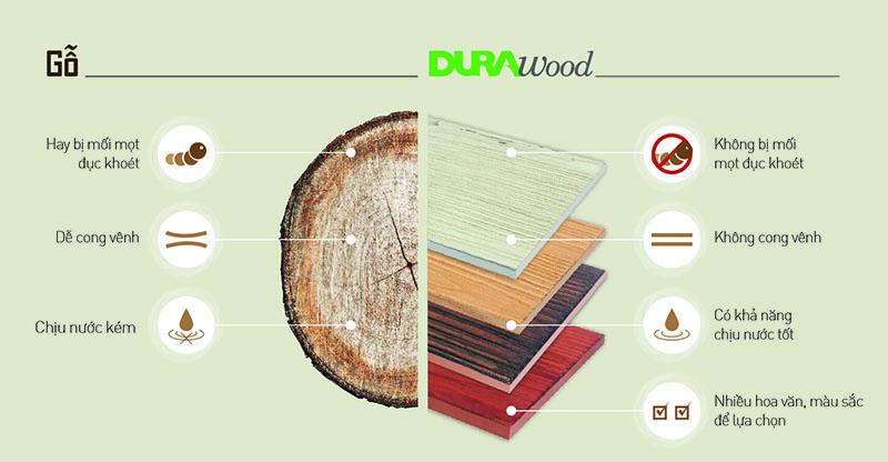Tính năng rất tuyệt vời của dòng sản phẩm Durawood - Saint Gobain